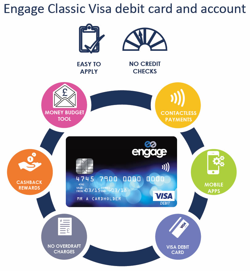 engage-classic-visa-card